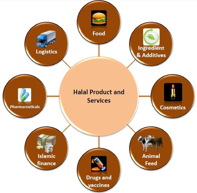 Diverse Sectors in the Halal